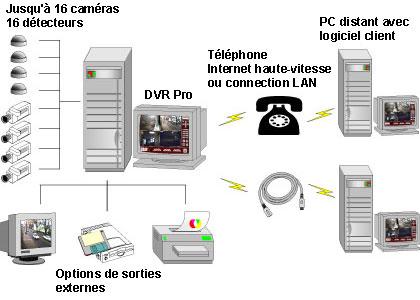 telesurveillance videosurveillance alarme vol gardiennage coffre fort securite controle d. Black Bedroom Furniture Sets. Home Design Ideas